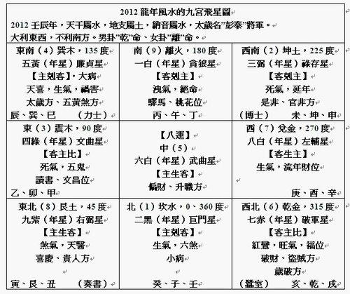 {#2012壬辰年玄空九宮飛星運勢.jpg}